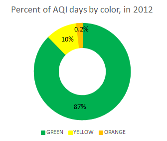 Percent of AQI days 2012