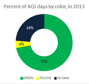 Percent of AQI days 2013