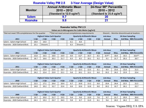 PM2.5spreadsheet